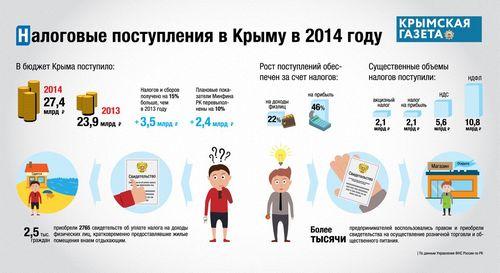 1,5 Миллиарда рублей распределили депутаты насессии зсо ввологде