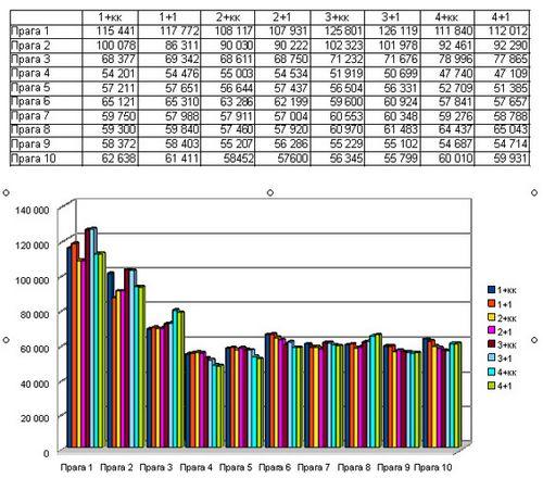 Анализ рынка недвижимости праги октябрь 2009 год