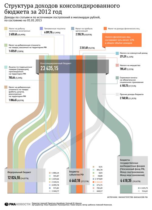 Бюджет вологды-2012 станет последним делом депутатов гордумы этого созыва