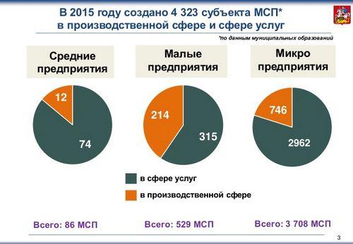 Более 1миллиарда рублей было направлено наподдержку малого исреднего бизнеса области в2016 году