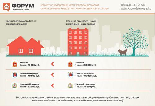 Инвестиции в украинскую недвижимость: пан или пропал?
