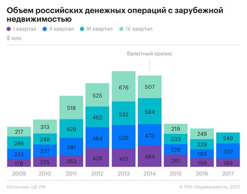Как изменилось поведение россиян на рынках зарубежной недвижимости