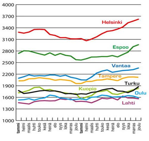 Недвижимость финляндии как синоним стабильности. обзор рынка на март 2010 года