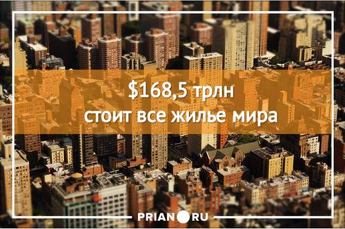 Недвижимость китая стоит дороже всего