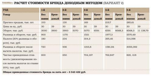 Недвижимость в латвии: все еще дорого