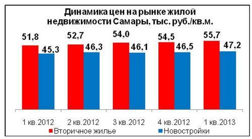 Новости и обзоры мировых рынков недвижимости (26.04–02.05.2010)