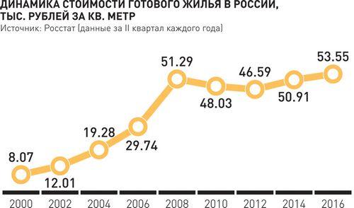 Новости и обзоры мировых рынков недвижимости за неделю (10–16.05.2010)