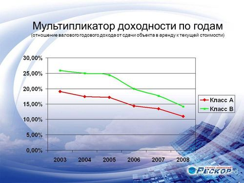 Новости и обзоры мировых рынков недвижимости за неделю (25–31.10.2010)