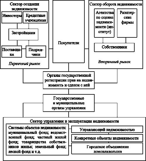Обзор рынка недвижимости словении – 2012