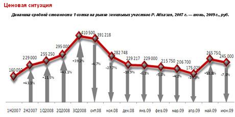 Обзор рынка жилой недвижимости абхазии. май 2009 года