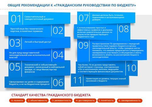 «Открытый бюджет» вологодской области выставили наконкурс