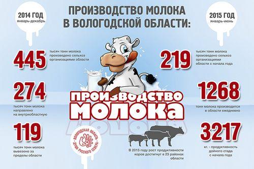 Продажу череповецкого молочного комбината перенесли нанесколько месяцев