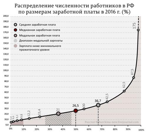 Российские зарплаты вмае превысили докризисный уровень