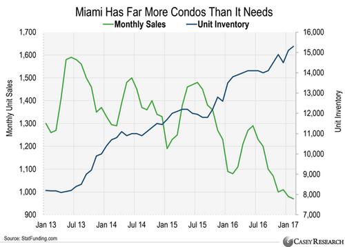 Рынок недвижимости в майами не подвержен кризису