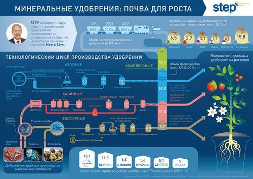 """Северо-западный """"сбербанк"""" предоставил компании step банковскую гарантию в размере 521 млн рублей"""