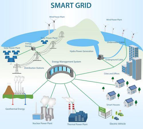 В сша внедрят энергосберегающую систему smart grid